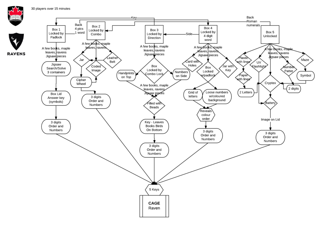 Flowchart Rodney's Escape