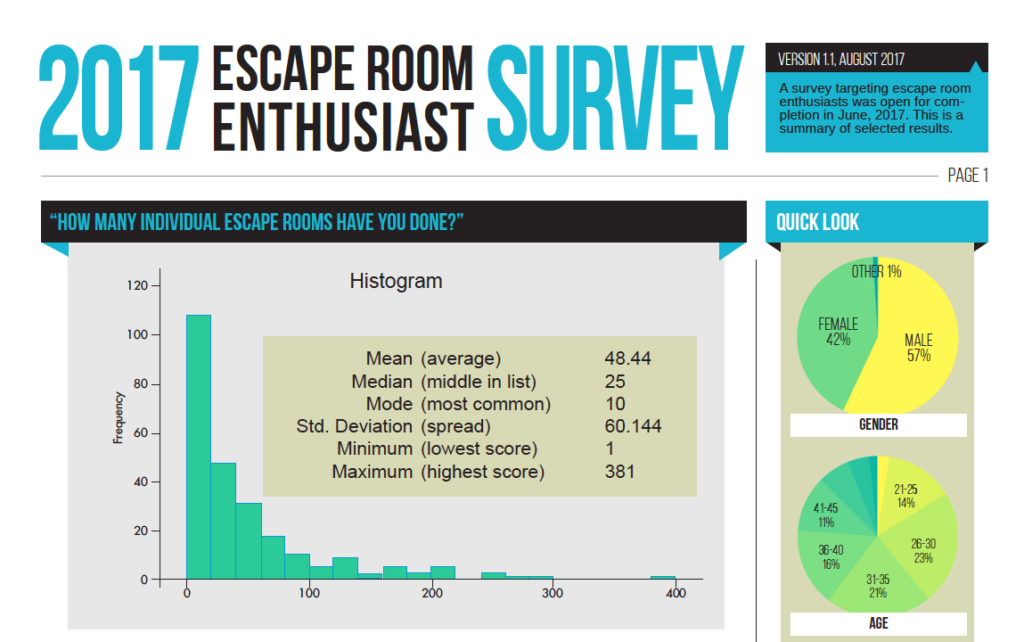 Screenshot - Escape Room Research - Enthusiast Survey 2017